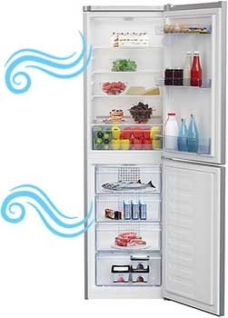 Best BUdget Fridge Freezer Under 300